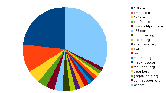 Pie chart of academic spammers